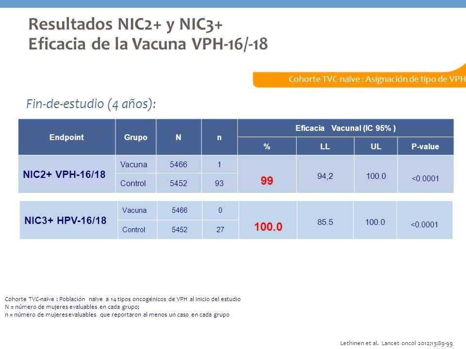EndpointGrupoNn Eficacia Vacunal (IC 95% ) %LLULP-value NIC2+ VPH-16/18 Vacuna54661 99 94,2100.0 <0.0001 Control545293 Cohorte TVC-naïve : Asignación