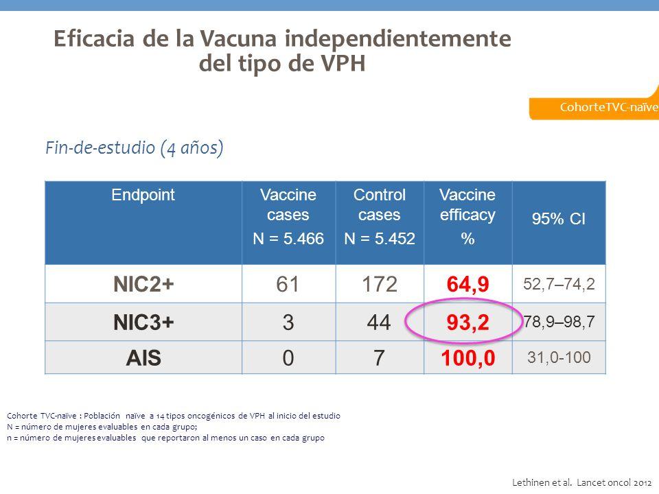 Fin-de-estudio (4 años) Cohorte TVC-naïve : Población naïve a 14 tipos oncogénicos de VPH al inicio del estudio N = número de mujeres evaluables en ca