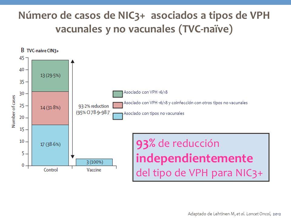 Asociado con VPH 16/18 Asociado con VPH 16/18 y coinfección con otros tipos no vacunales Asociado con tipos no vacunales Número de casos de NIC3+ asoc