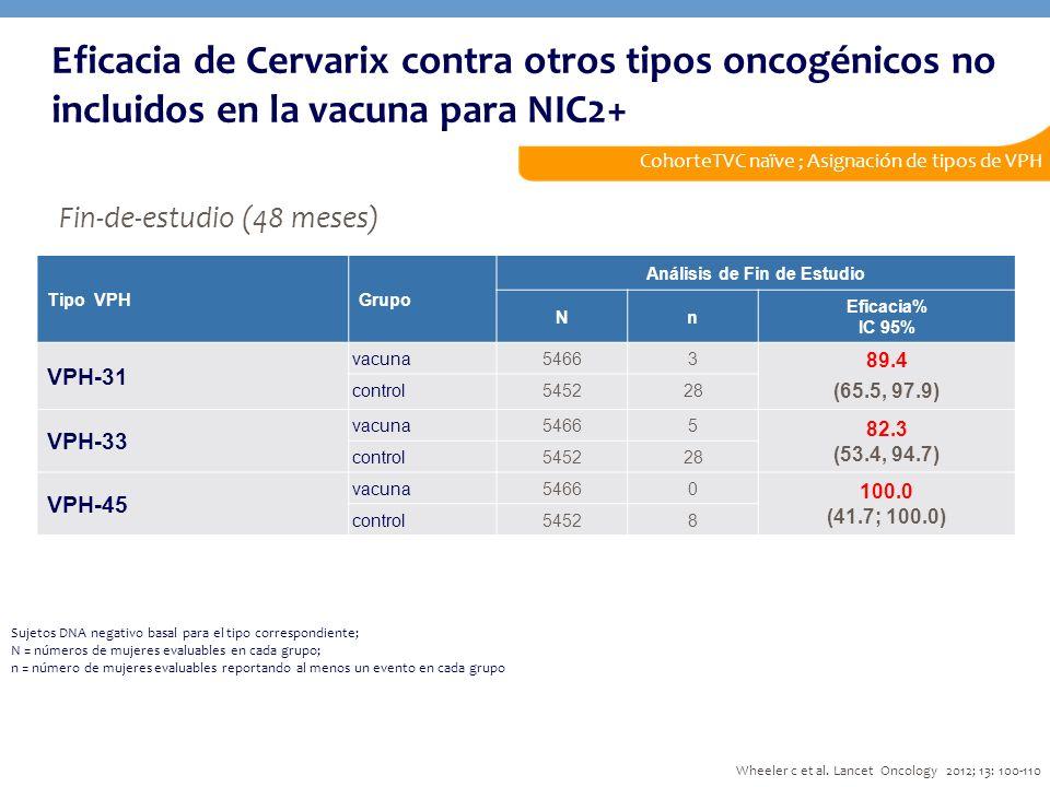 Sujetos DNA negativo basal para el tipo correspondiente; N = números de mujeres evaluables en cada grupo; n = número de mujeres evaluables reportando