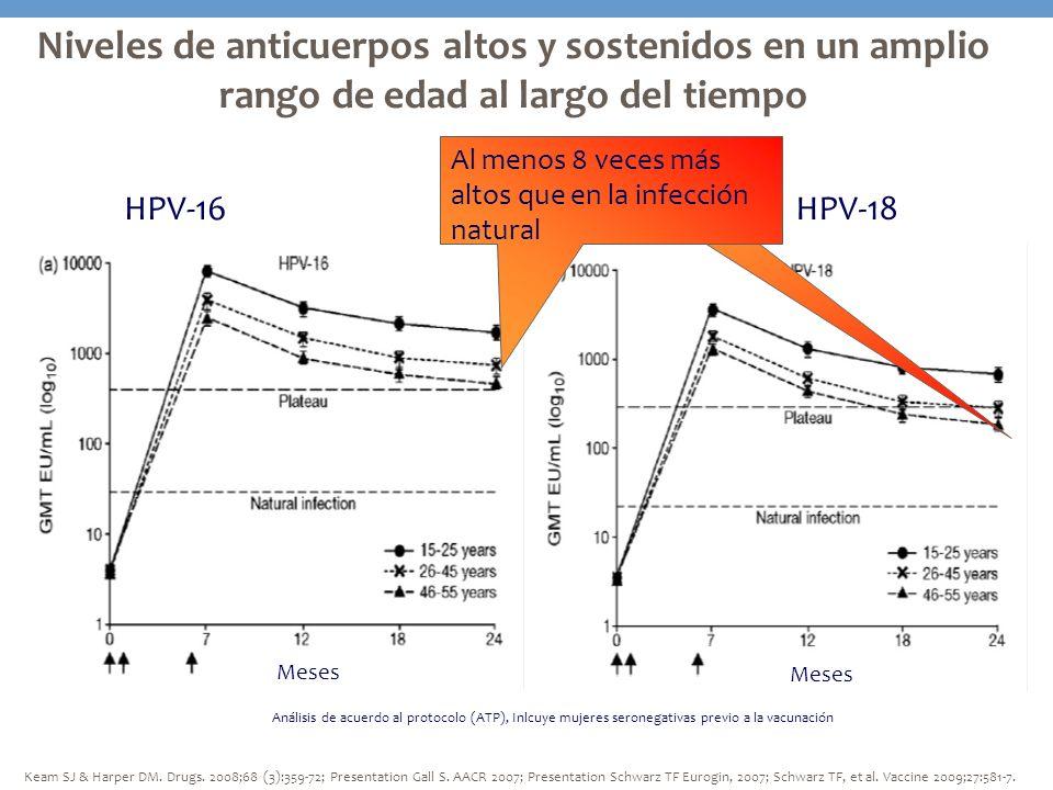 Niveles de anticuerpos altos y sostenidos en un amplio rango de edad al largo del tiempo Análisis de acuerdo al protocolo (ATP), Inlcuye mujeres seron