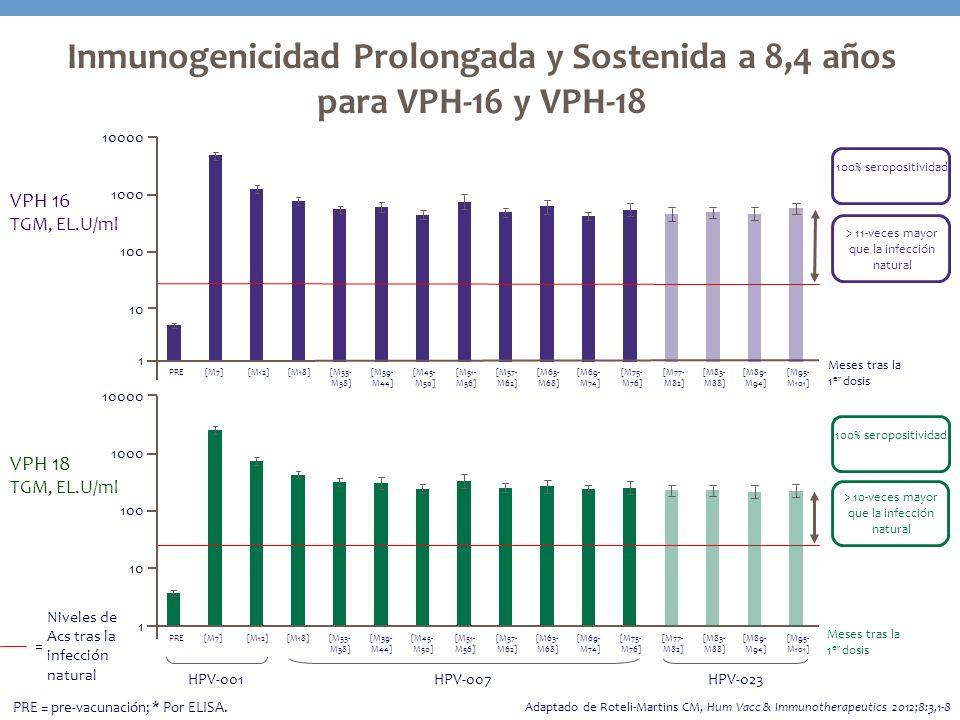 VPH 18 TGM, EL.U/ml VPH 16 TGM, EL.U/ml > 11-veces mayor que la infección natural > 10-veces mayor que la infección natural 100% seropositividad Meses