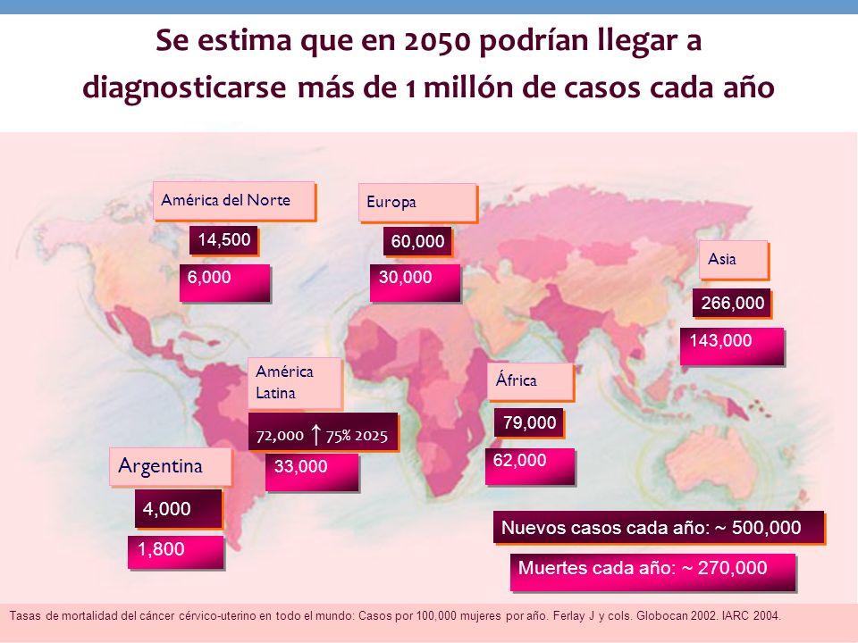Europa Á frica Asia América Latina América Latina 30,000 62,000 33,000 143,000 60,000 79,000 266,000 Nuevos casos cada año: ~ 500,000 Muertes cada año