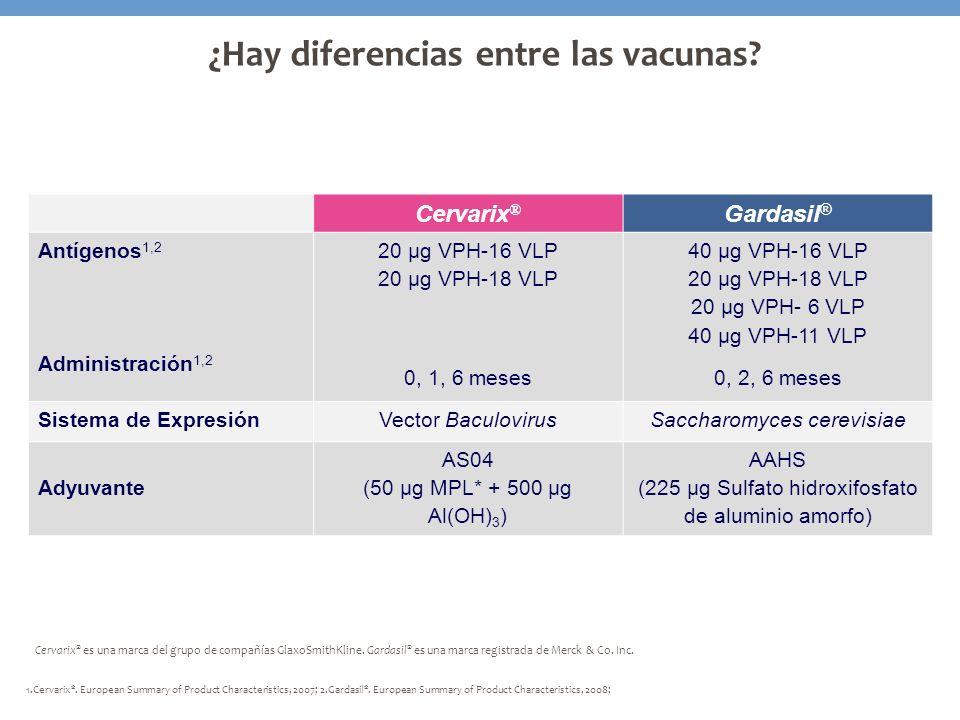 ¿Hay diferencias entre las vacunas? Cervarix ® Gardasil ® Antígenos 1,2 Administración 1,2 20 μg VPH-16 VLP 20 μg VPH-18 VLP 0, 1, 6 meses 40 μg VPH-1