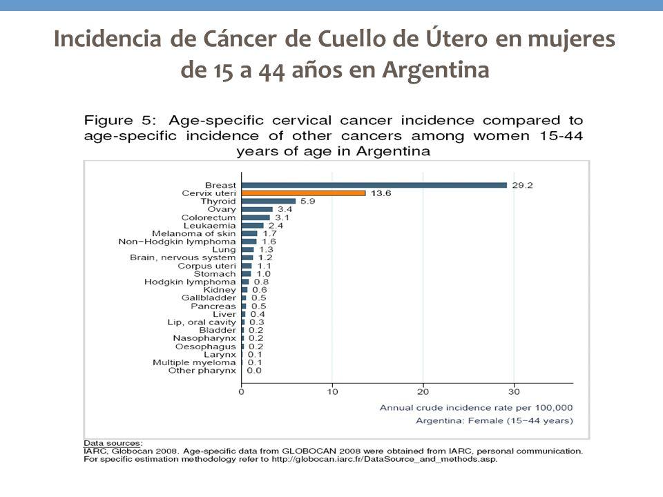 Incidencia de Cáncer de Cuello de Útero en mujeres de 15 a 44 años en Argentina