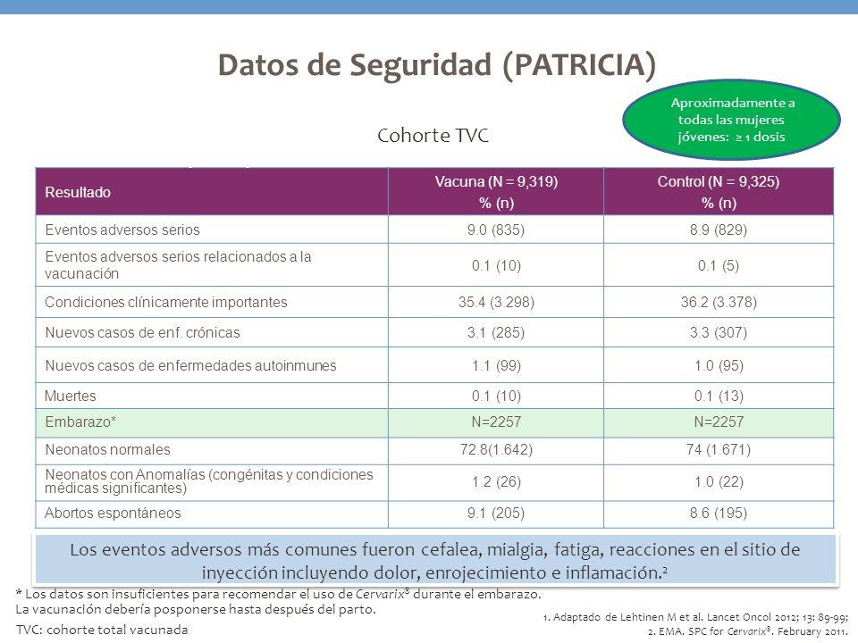 Datos de Seguridad (PATRICIA) Resultado Vacuna (N = 9,319) % (n) Control (N = 9,325) % (n) Eventos adversos serios9.0 (835)8.9 (829) Eventos adversos