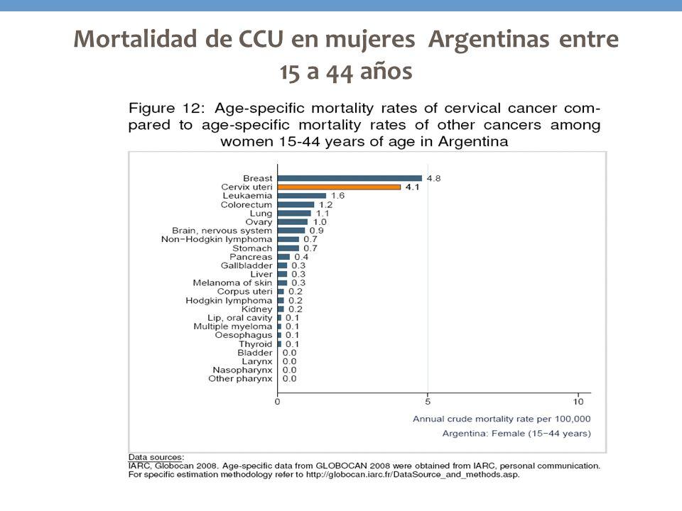 1 Europa + Norteamérica 2 América Latina: América Central y América del Sur HPV 1660.3 Mundo (N=8.785) HPV % Las infecciones múltiples están proporcionalmente distribuidas por los tipos de HPV infectantes HPV 1810.3 HPV 45 5.9 HPV 31 4.2 HPV 33 4.0 HPV 1644.8 HPV % HPV 1822.4 HPV 4510.3 HPV 35 5.2 HPV 51 4.0 África (N=712) HPV 1665.2 HPV % HPV 18 9.1 HPV 58 4.5 HPV 33 4.4 HPV 45 3.1 Asia (N=1.207) HPV 1663.1 HPV % HPV 18 8.7 HPV 45 5.2 HPV 33 5.2 HPV 31 3.7 Europe 1 (N=3.000) HPV 1659.1 HPV % HPV 18 9.1 HPV 45 6.5 HPV 31 5.5 HPV 33 3.5 Lat Am 2 (N=3.689) HPV 1658.0 HPV % HPV 1820.1 HPV 45 6.0 HPV 68/73 2.9 HPV 33 2.6 Oceanía (N=177) Diapositiva cortesía de Prof X Bosch 83,7% Tipos más comunes de HPV causantes de cáncer de cuello de útero