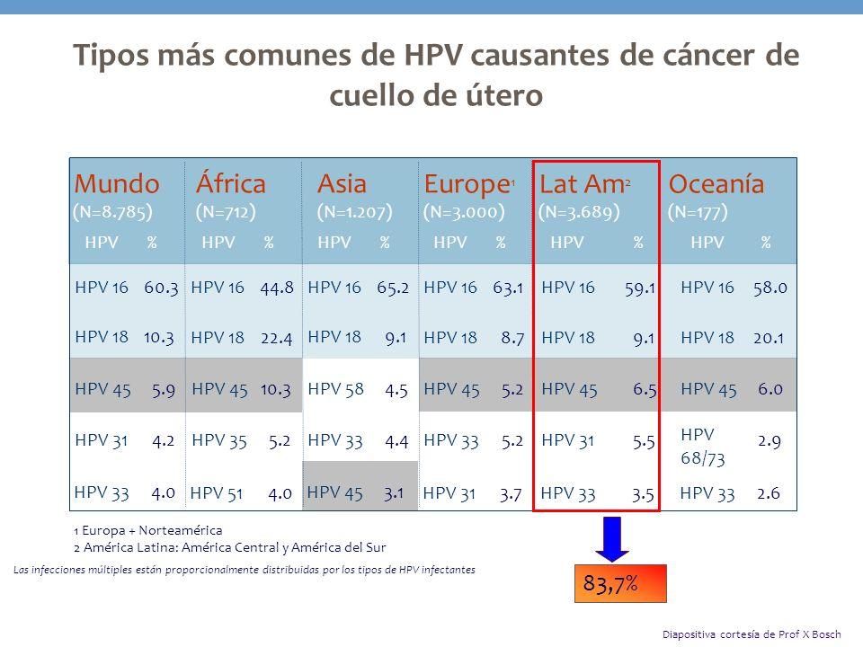 HPV-16/18/45 representan más del 90% de los adenocarcinomas del cuello de útero Adaptado de: De Sanjose S, et al, Beijing 2007 Carcinoma de células escamosas Adenocarcinoma (10 – 20 % de los cánceres cérvico- uterinos) Tipo HPV% % 16 62 16 49 18 8 31 45 5 12 Total93 HPV-18 juega un papel más importante en el adenocarcinoma endocervical que en el carcinoma de células escamosas 1,2 HPV-45 representa el tercer tipo más prevalente en los adenocarcinomas del cuello de útero 1-3 1.Castellsague X, et al.