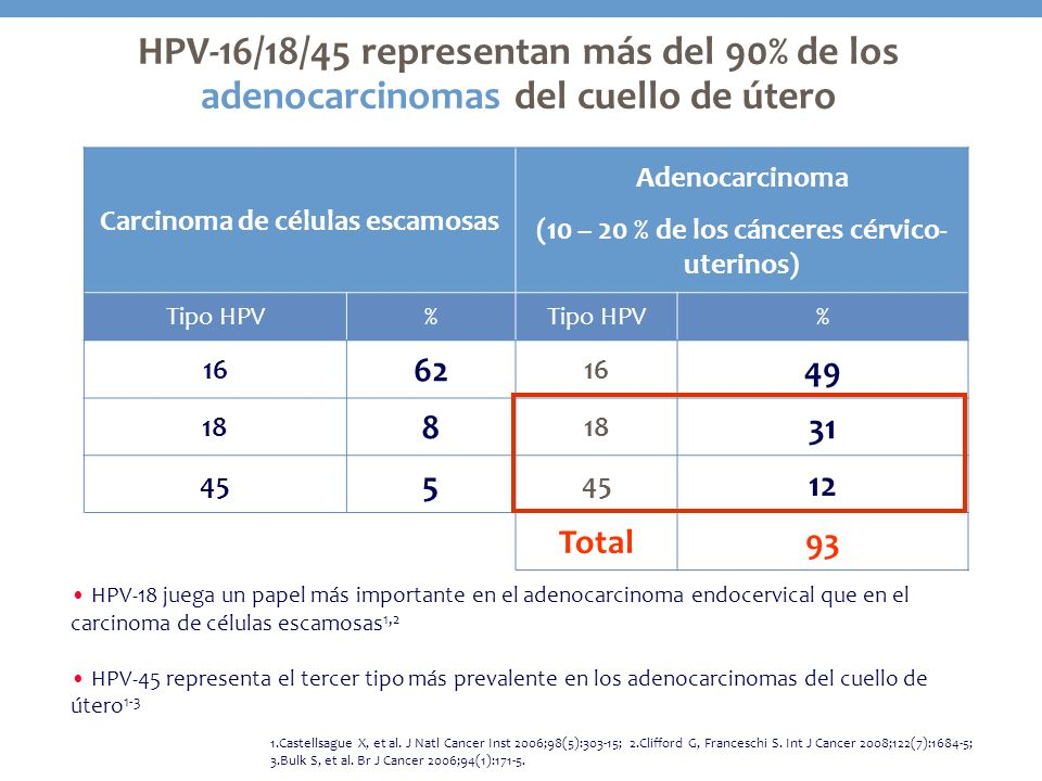 HPV-16/18/45 representan más del 90% de los adenocarcinomas del cuello de útero Adaptado de: De Sanjose S, et al, Beijing 2007 Carcinoma de células es