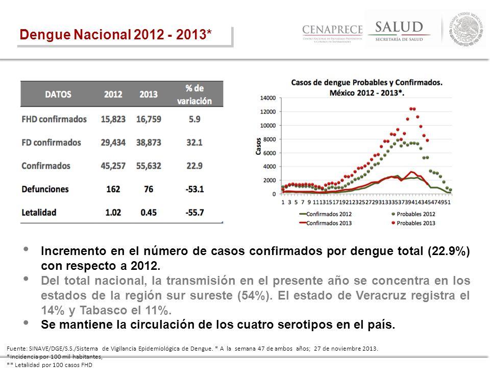 Dengue Nacional 2012 - 2013* Incremento en el número de casos confirmados por dengue total (22.9%) con respecto a 2012. Del total nacional, la transmi