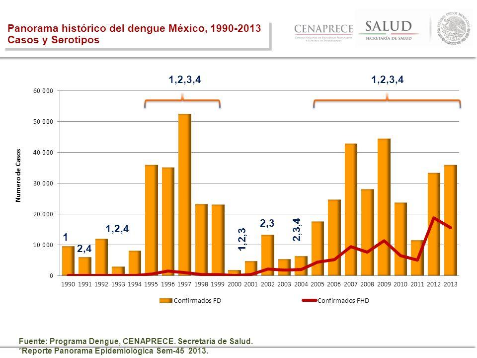 Panorama histórico del dengue México, 1990-2013 Casos y Serotipos Panorama histórico del dengue México, 1990-2013 Casos y Serotipos Fuente: Programa D