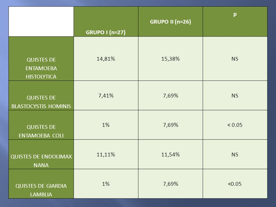 PARASITO GRUPO I (n=27) GRUPO II (n=26) p QUISTES DE ENTAMOEBA HISTOLYTICA 14,81%15,38%NS QUISTES DE BLASTOCYSTIS HOMINIS 7,41%7,69%NS QUISTES DE ENTA