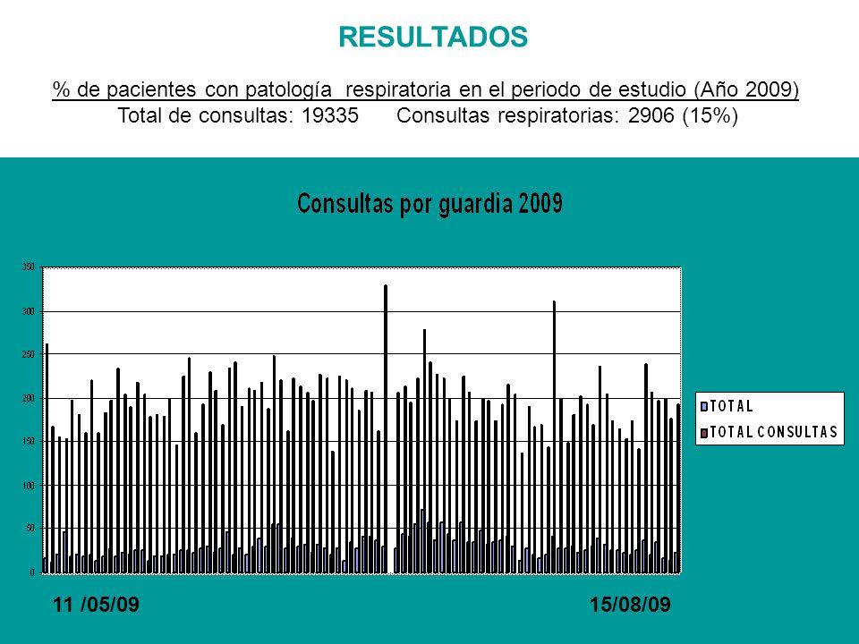 RESULTADOS % de pacientes con patología respiratoria en el periodo de estudio (Año 2009) Total de consultas: 19335 Consultas respiratorias: 2906 (15%)