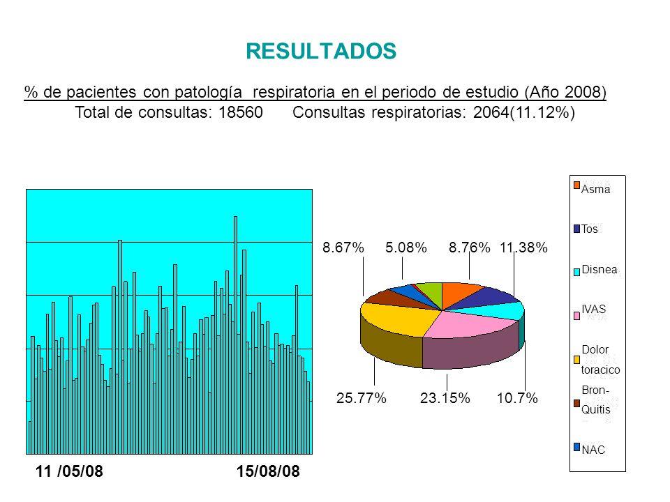 RESULTADOS % de pacientes con patología respiratoria en el periodo de estudio (Año 2009) Total de consultas: 19335 Consultas respiratorias: 2906 (15%) 11 /05/0915/08/09