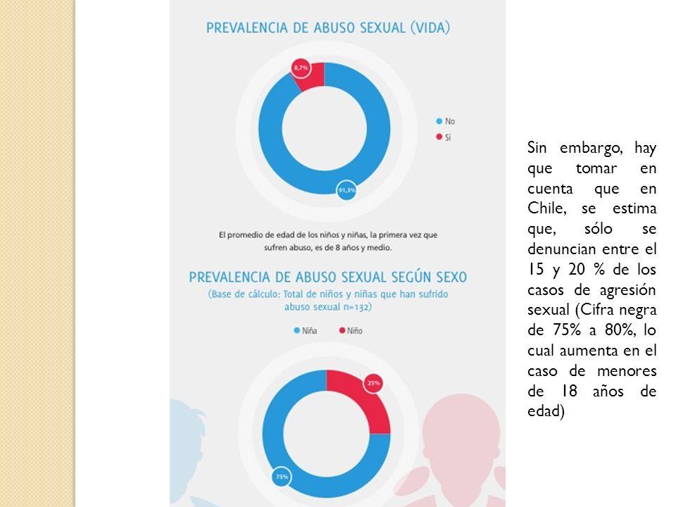 Sin embargo, hay que tomar en cuenta que en Chile, se estima que, sólo se denuncian entre el 15 y 20 % de los casos de agresión sexual (Cifra negra de