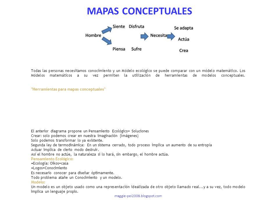 MAPAS CONCEPTUALES Todas las personas necesitamos conocimiento y un Módelo ecológico se puede comparar con un módelo matemático. Los Módelos matemátic