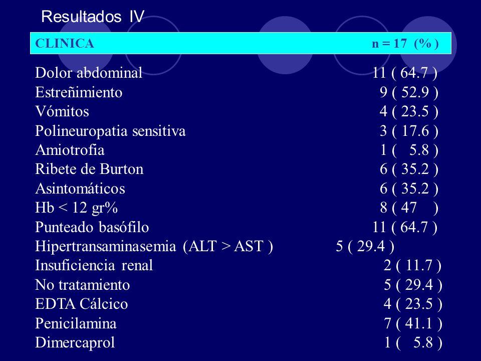 Resultados IV CLINICAn = 17 (% ) Dolor abdominal11 ( 64.7 ) Estreñimiento 9 ( 52.9 ) Vómitos 4 ( 23.5 ) Polineuropatia sensitiva 3 ( 17.6 ) Amiotrofia