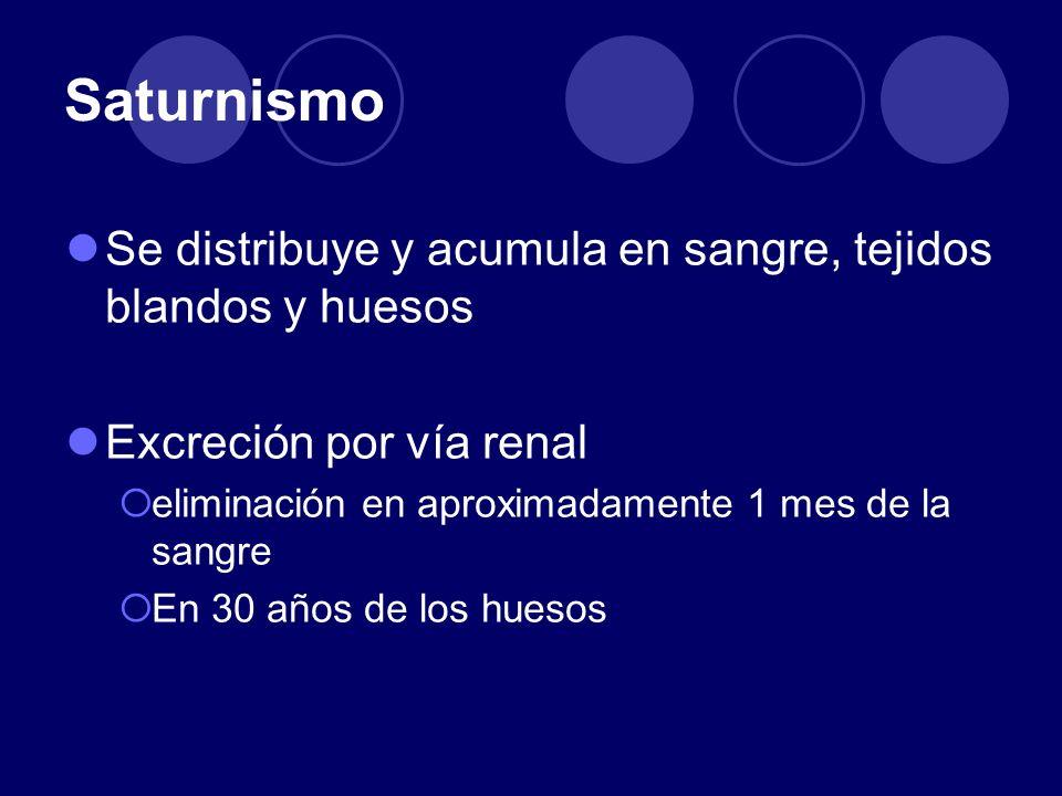 Saturnismo Se distribuye y acumula en sangre, tejidos blandos y huesos Excreción por vía renal eliminación en aproximadamente 1 mes de la sangre En 30