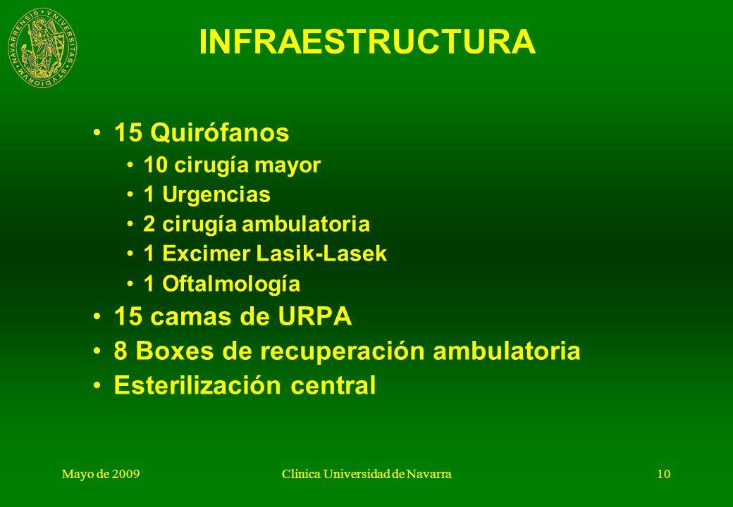 Mayo de 2009Clínica Universidad de Navarra9 ACTIVIDAD 8.260 intervenciones anuales con anestesia general 3.175 intervenciones con anestesia local Ciru
