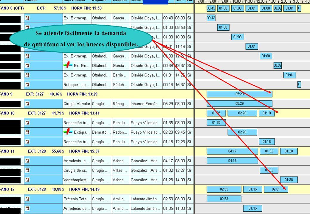 Mayo de 2009Clínica Universidad de Navarra17 Sistema Informático: Agenda de quirófano Flexibilidad en la programación Información en tiempo real sobre