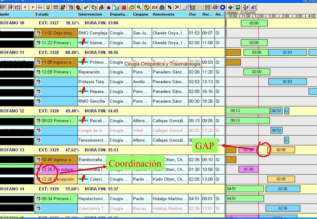 Mayo de 2009Clínica Universidad de Navarra18 Se atiende fácilmente la demanda de quirófano al ver los huecos disponibles.