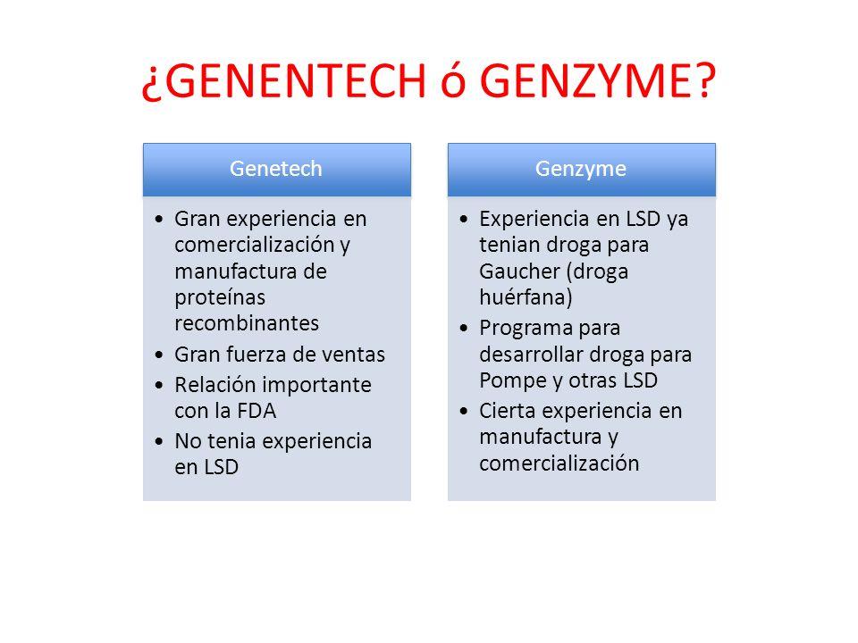 ¿GENENTECH ó GENZYME? Genetech Gran experiencia en comercialización y manufactura de proteínas recombinantes Gran fuerza de ventas Relación importante