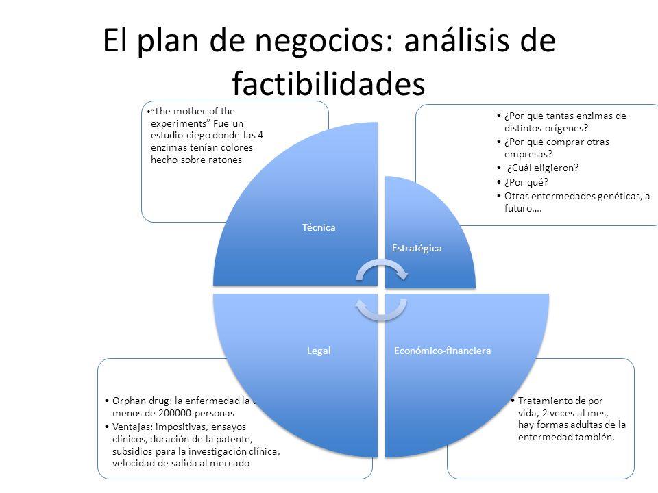 El plan de negocios: análisis de factibilidades Tratamiento de por vida, 2 veces al mes, hay formas adultas de la enfermedad también. Orphan drug: la