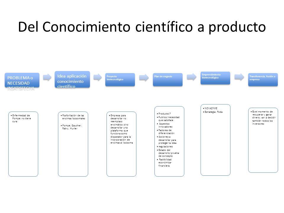 Del Conocimiento científico a producto PROBLEMA o NECESIDAD INSATISFECHA Enfermedad de Pompe: no tiene cura Idea aplicación conocimiento científico Pr