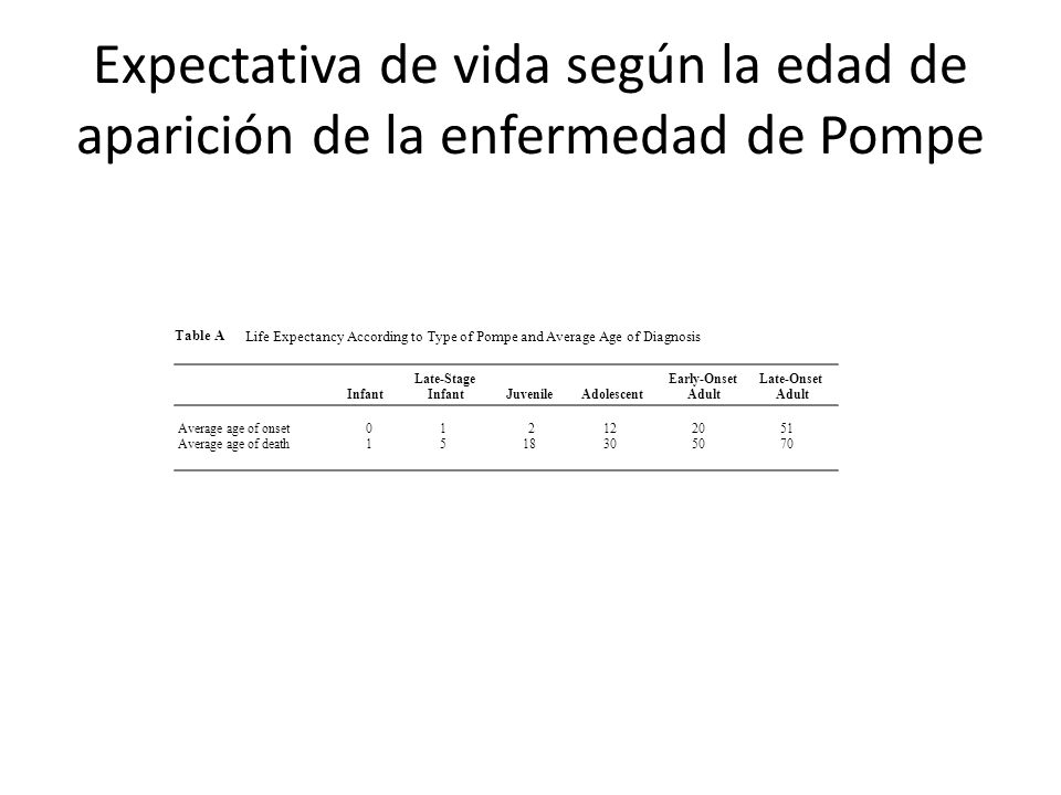 Expectativa de vida según la edad de aparición de la enfermedad de Pompe Table A Life Expectancy According to Type of Pompe and Average Age of Diagnos