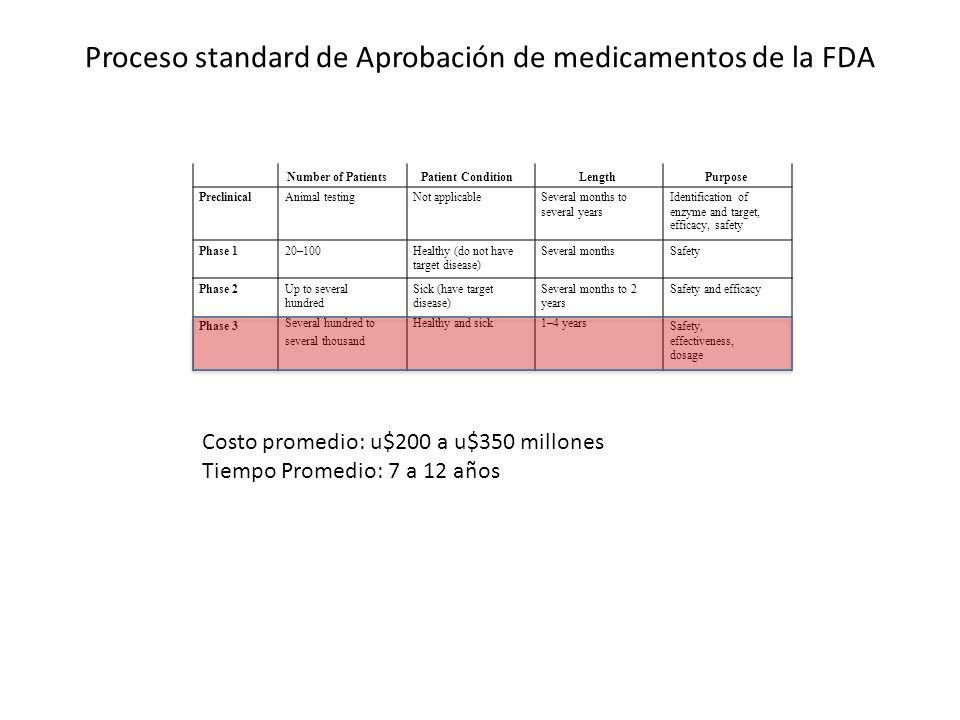 Proceso standard de Aprobación de medicamentos de la FDA Number of PatientsPatient ConditionLengthPurpose PreclinicalAnimal testingNot applicableSever