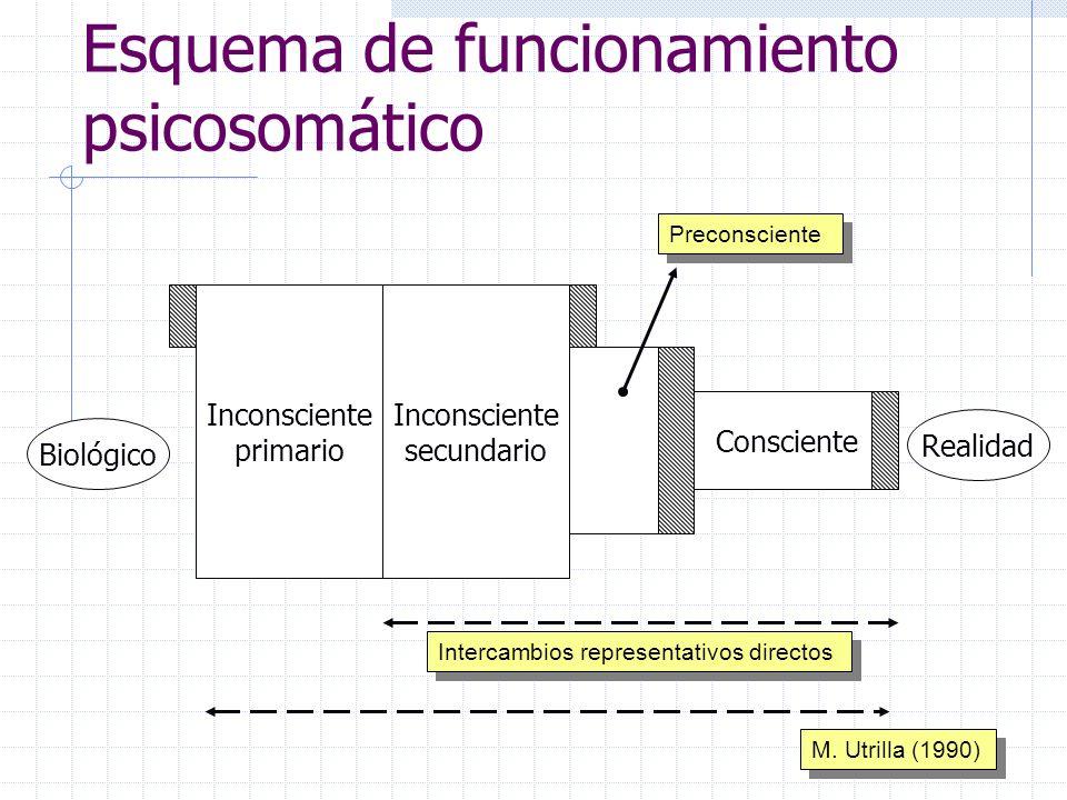 Esquema de funcionamiento psicosomático Inconsciente primario Inconsciente secundario Consciente Biológico Realidad M. Utrilla (1990) Preconsciente In