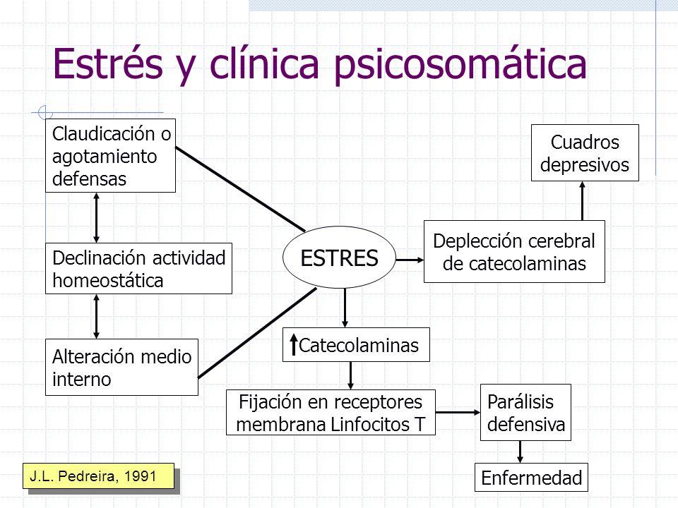 Estrés y clínica psicosomática Claudicación o agotamiento defensas Declinación actividad homeostática Alteración medio interno Cuadros depresivos ESTR