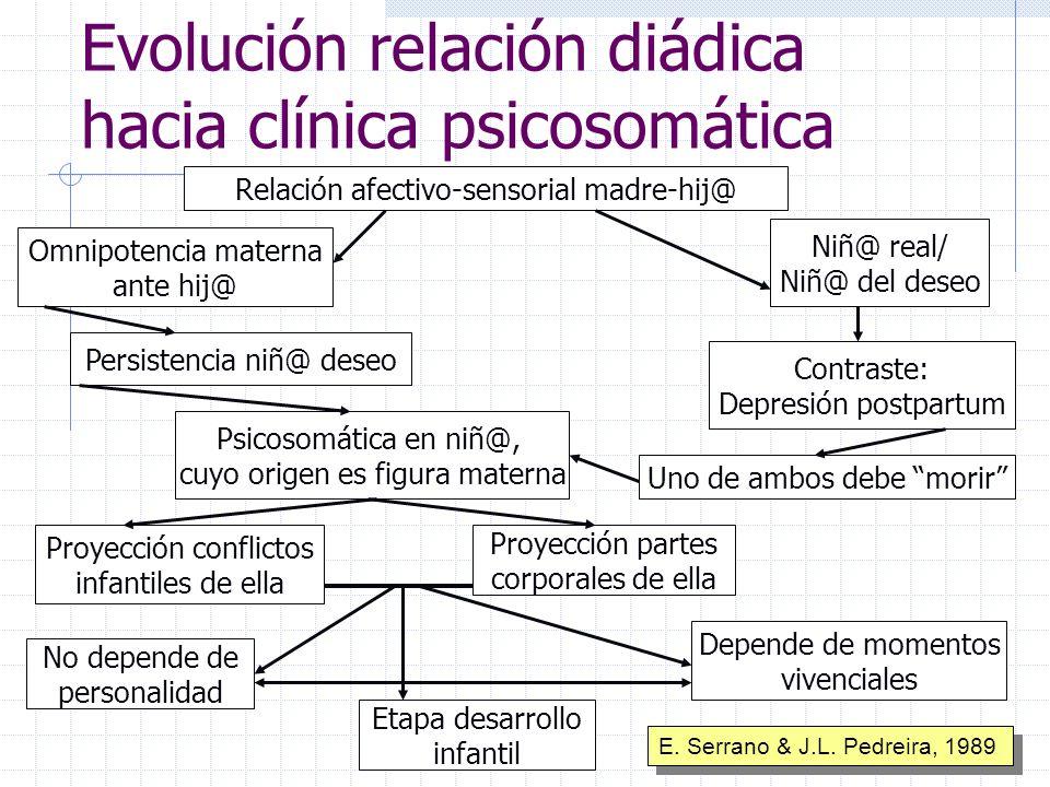 Evolución relación diádica hacia clínica psicosomática Relación afectivo-sensorial madre-hij@ Omnipotencia materna ante hij@ Niñ@ real/ Niñ@ del deseo