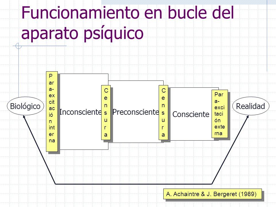 Funcionamiento en bucle del aparato psíquico Inconsciente Preconsciente Consciente BiológicoRealidad P ar a- ex cit ac ió n int er na CensuraCensura C