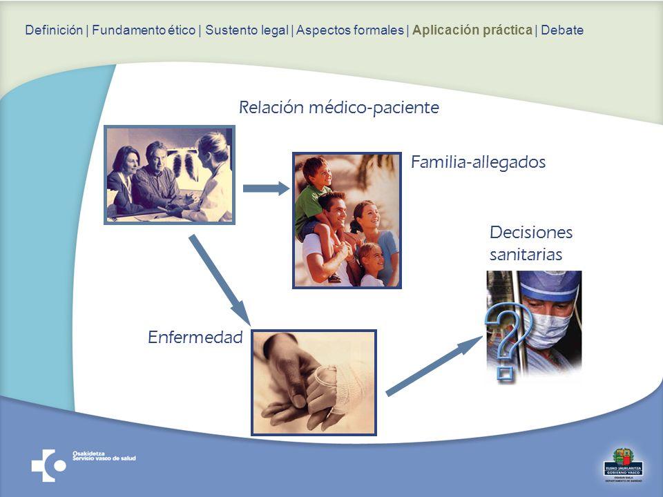 Relación médico-paciente Familia-allegados Enfermedad Decisiones sanitarias Definición | Fundamento ético | Sustento legal | Aspectos formales | Aplicación práctica | Debate