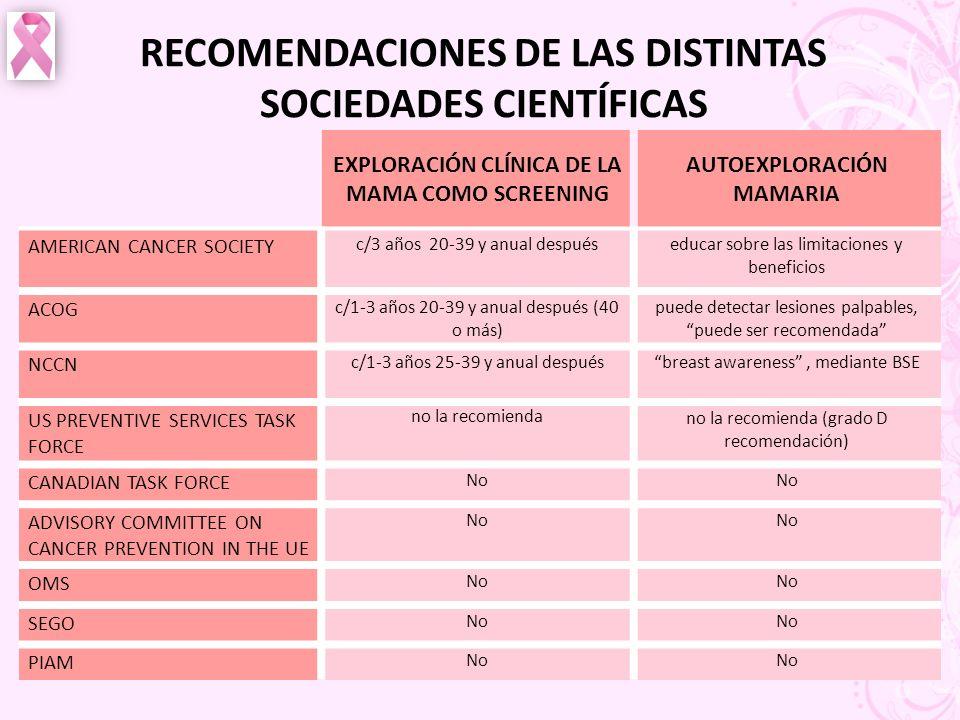 RECOMENDACIONES DE LAS DISTINTAS SOCIEDADES CIENTÍFICAS EXPLORACIÓN CLÍNICA DE LA MAMA COMO SCREENING AUTOEXPLORACIÓN MAMARIA AMERICAN CANCER SOCIETY