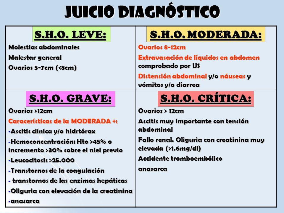 Juicio diagnóstico S.H.O. LEVE: Molestias abdominales Malestar general Ovarios 5-7cm (<8cm) S.H.O. MODERADA: Ovarios 8-12cm Extravasación de líquidos
