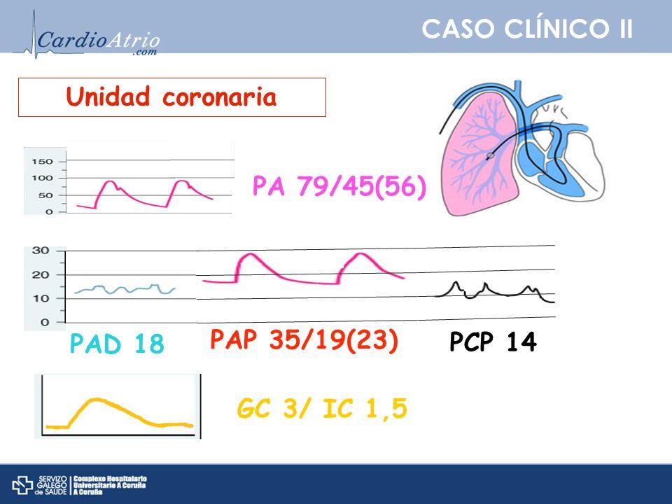 CASO CLÍNICO II Unidad coronaria PA 79/45(56) PAD 18 PAP 35/19(23) PCP 14 GC 3/ IC 1,5
