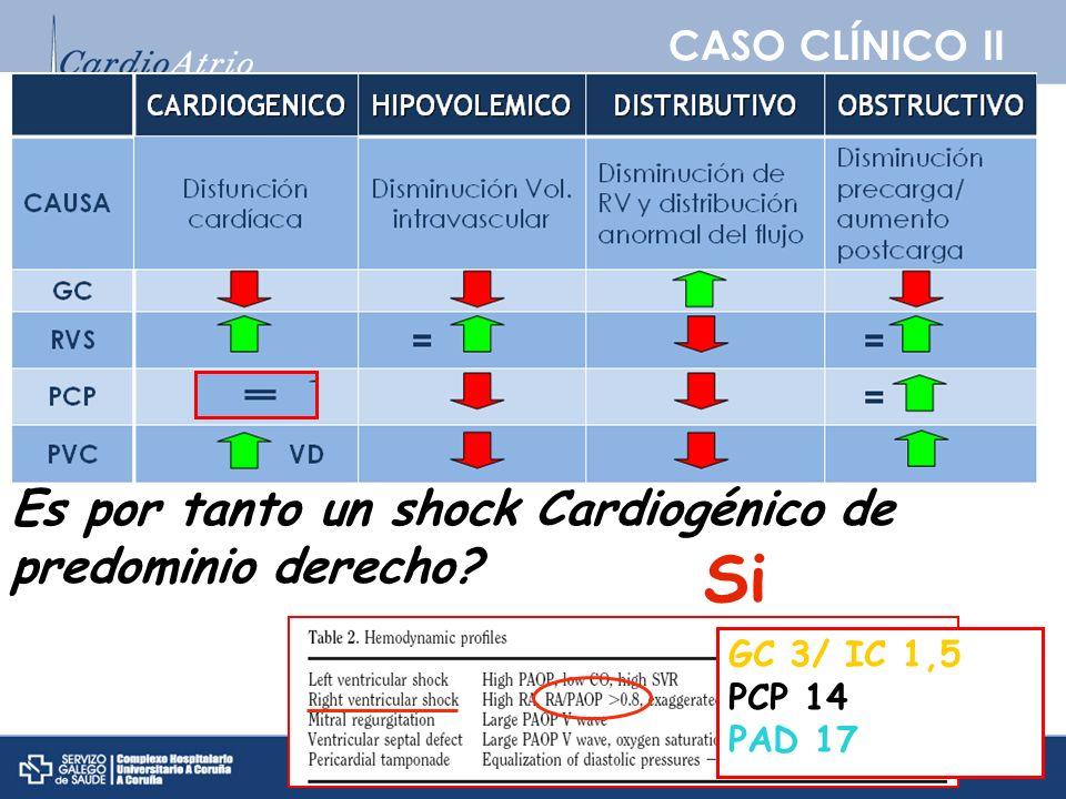 CASO CLÍNICO II Shock Está el paciente en shock? Si Es un shock Cardiogénico? Si Es por tanto un shock Cardiogénico de predominio derecho? Si GC 3/ IC