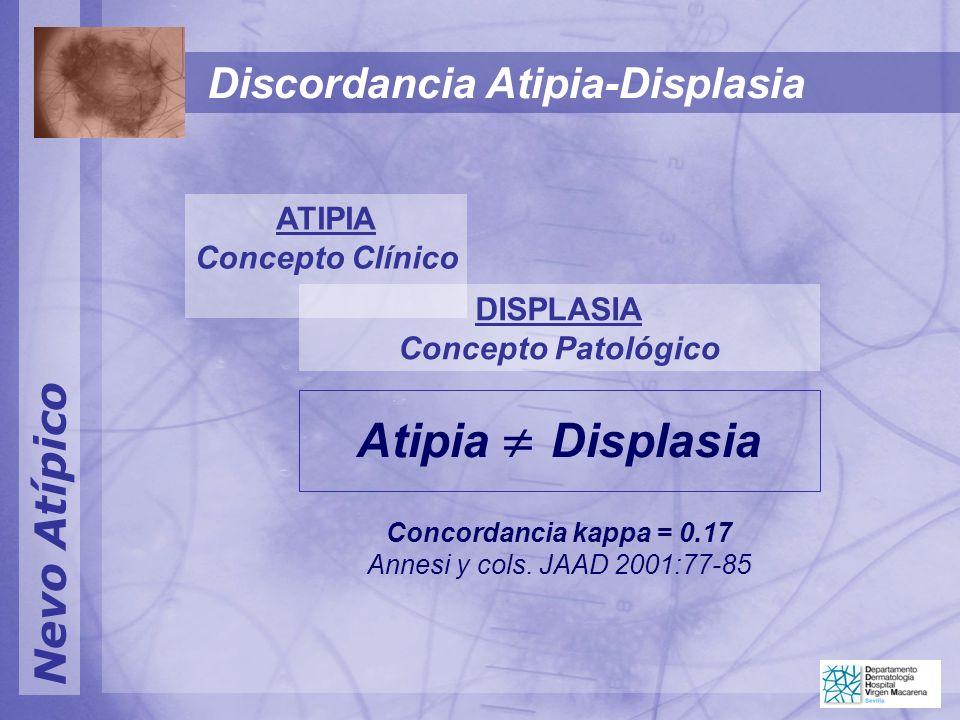 Nevo Atípico Discordancia Atipia-Displasia ATIPIA Concepto Clínico DISPLASIA Concepto Patológico Atipia Displasia Concordancia kappa = 0.17 Annesi y c