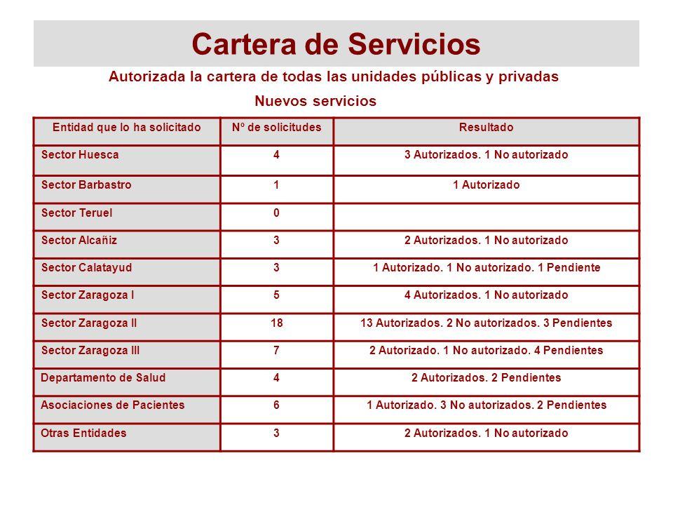Cartera de Servicios Entidad que lo ha solicitadoNº de solicitudesResultado Sector Huesca43 Autorizados. 1 No autorizado Sector Barbastro11 Autorizado