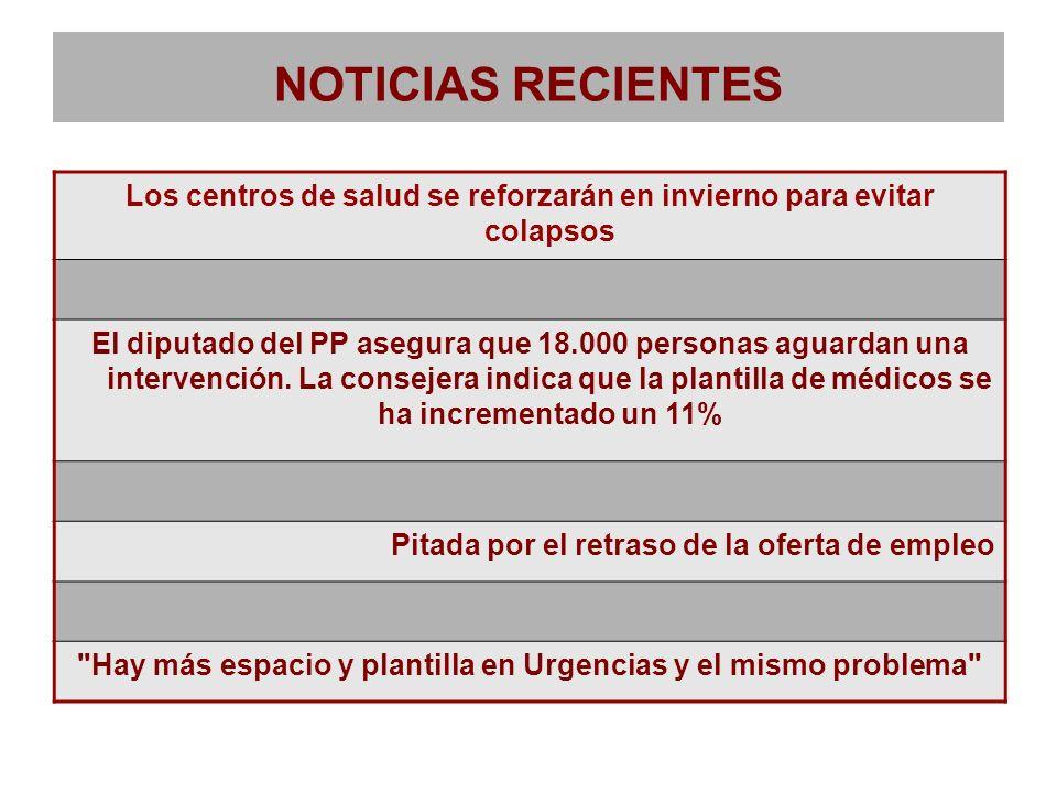 NOTICIAS RECIENTES Los centros de salud se reforzarán en invierno para evitar colapsos El diputado del PP asegura que 18.000 personas aguardan una int