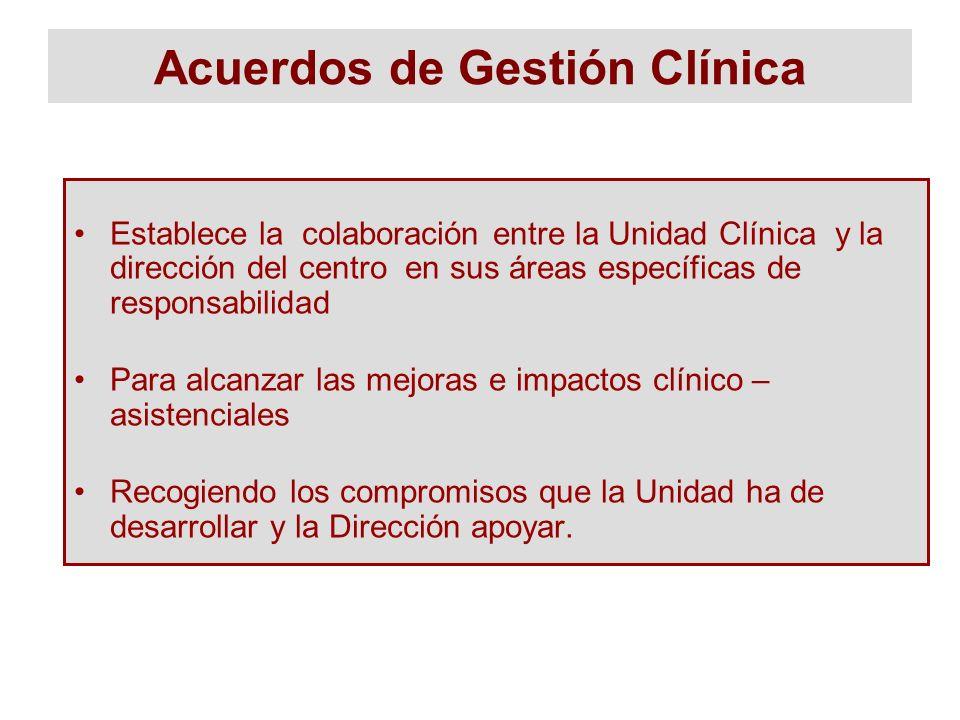 Acuerdos de Gestión Clínica Establece la colaboración entre la Unidad Clínica y la dirección del centro en sus áreas específicas de responsabilidad Pa