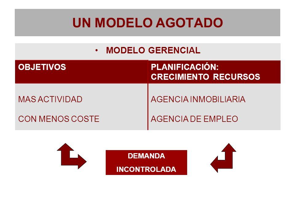 UN MODELO AGOTADO MODELO GERENCIAL OBJETIVOSPLANIFICACIÓN: CRECIMIENTO RECURSOS MAS ACTIVIDAD CON MENOS COSTE AGENCIA INMOBILIARIA AGENCIA DE EMPLEO D