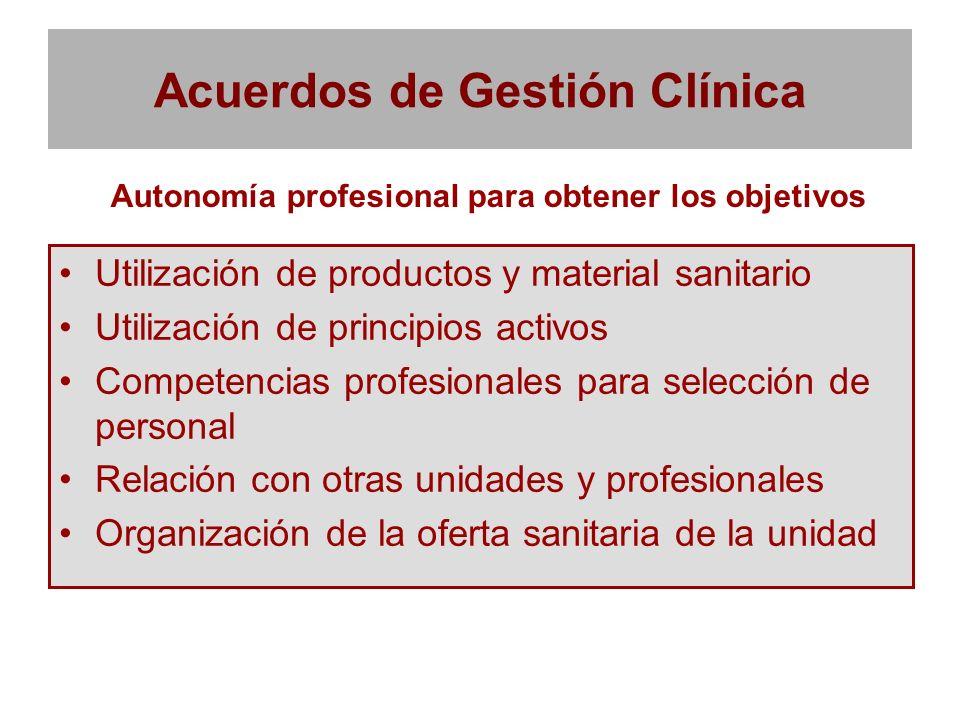 Acuerdos de Gestión Clínica Utilización de productos y material sanitario Utilización de principios activos Competencias profesionales para selección
