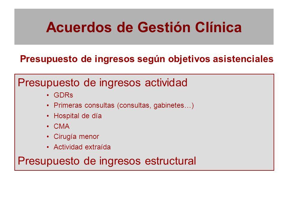 Acuerdos de Gestión Clínica Presupuesto de ingresos actividad GDRs Primeras consultas (consultas, gabinetes…) Hospital de día CMA Cirugía menor Activi