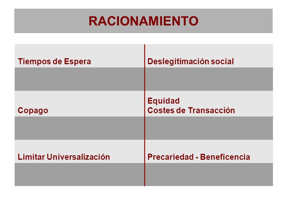 RACIONAMIENTO Tiempos de EsperaDeslegitimación social Copago Equidad Costes de Transacción Limitar UniversalizaciónPrecariedad - Beneficencia