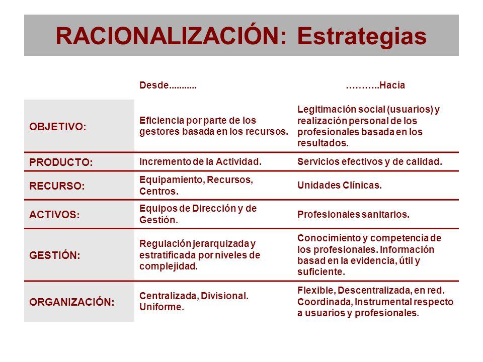 RACIONALIZACIÓN: Estrategias Desde...........………..Hacia OBJETIVO: Eficiencia por parte de los gestores basada en los recursos. Legitimación social (us