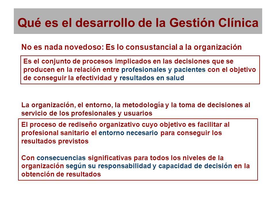 Qué es el desarrollo de la Gestión Clínica No es nada novedoso: Es lo consustancial a la organización Es el conjunto de procesos implicados en las dec