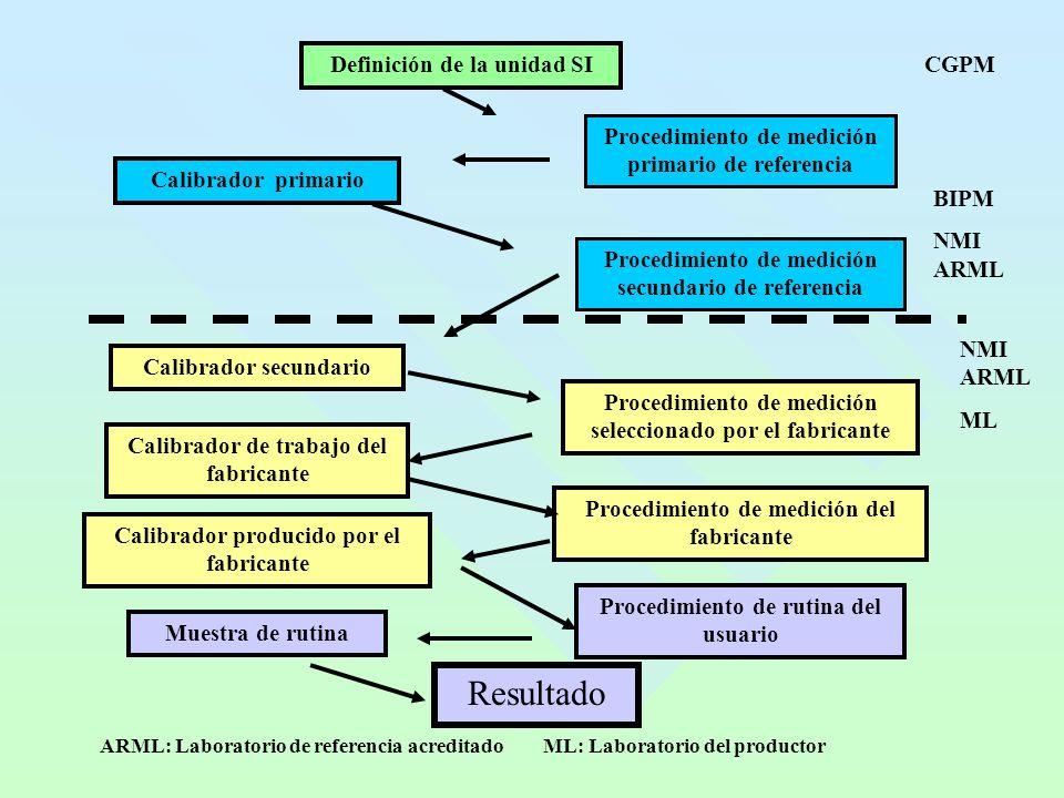 Definición de la unidad SI Calibrador primario Calibrador secundario Muestra de rutina Resultado Procedimiento de medición primario de referencia Proc